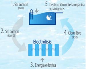 Proceso de Electrolisis